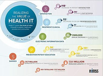 The HIMSS Health IT Value Suite ™